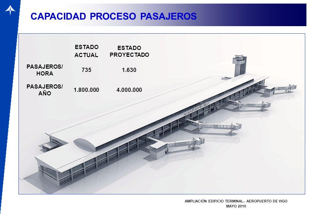 ESTADO ACTUAL ESTADO PROYECTADO PASAJEROS/ HORA 7351.630 PASAJEROS/ AÑO 1.800.0004.000.000 AMPLIACIÓN EDIFICIO TERMINAL.- AEROPUERTO DE VIGO MAYO 2010