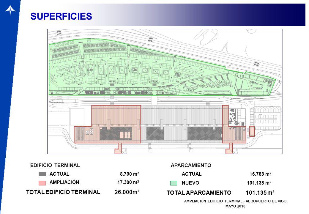 AMPLIACIÓN EDIFICIO TERMINAL.- AEROPUERTO DE VIGO MAYO 2010 SUPERFICIES EDIFICIO TERMINAL TOTAL EDIFICIO TERMINAL 26.000m 2 ACTUAL 8.700 m 2 AMPLIACIÓ