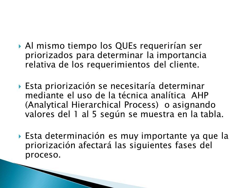 Al mismo tiempo los QUEs requerirían ser priorizados para determinar la importancia relativa de los requerimientos del cliente. Esta priorización se n