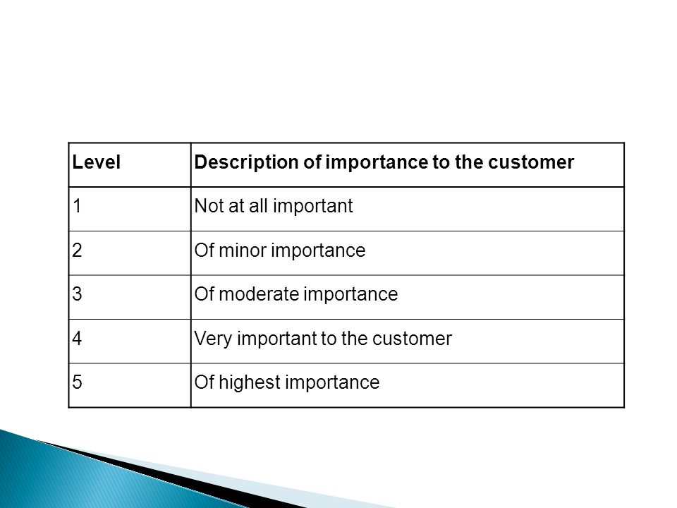 LevelDescription of importance to the customer 1Not at all important 2Of minor importance 3Of moderate importance 4Very important to the customer 5Of