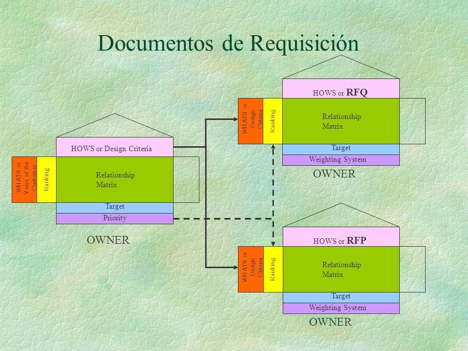 Documentos de Requisición WHATS or Voice of the Customer Ranking HOWS or Design Criteria Relationship Matrix Target Priority WHATS or Design Criteria