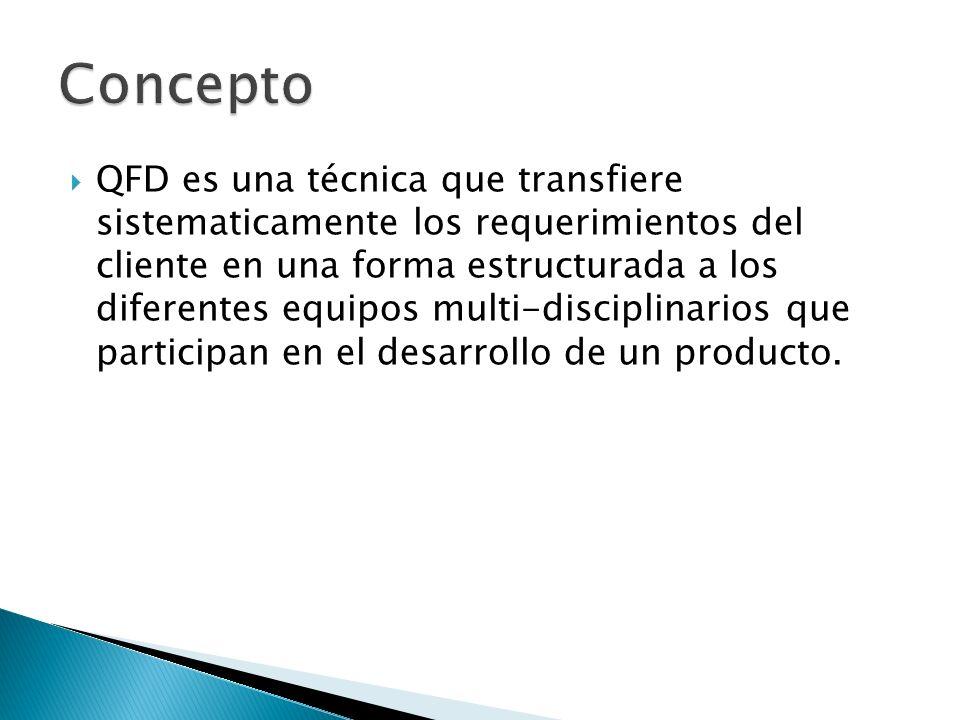 QFD es una técnica que transfiere sistematicamente los requerimientos del cliente en una forma estructurada a los diferentes equipos multi-disciplinar