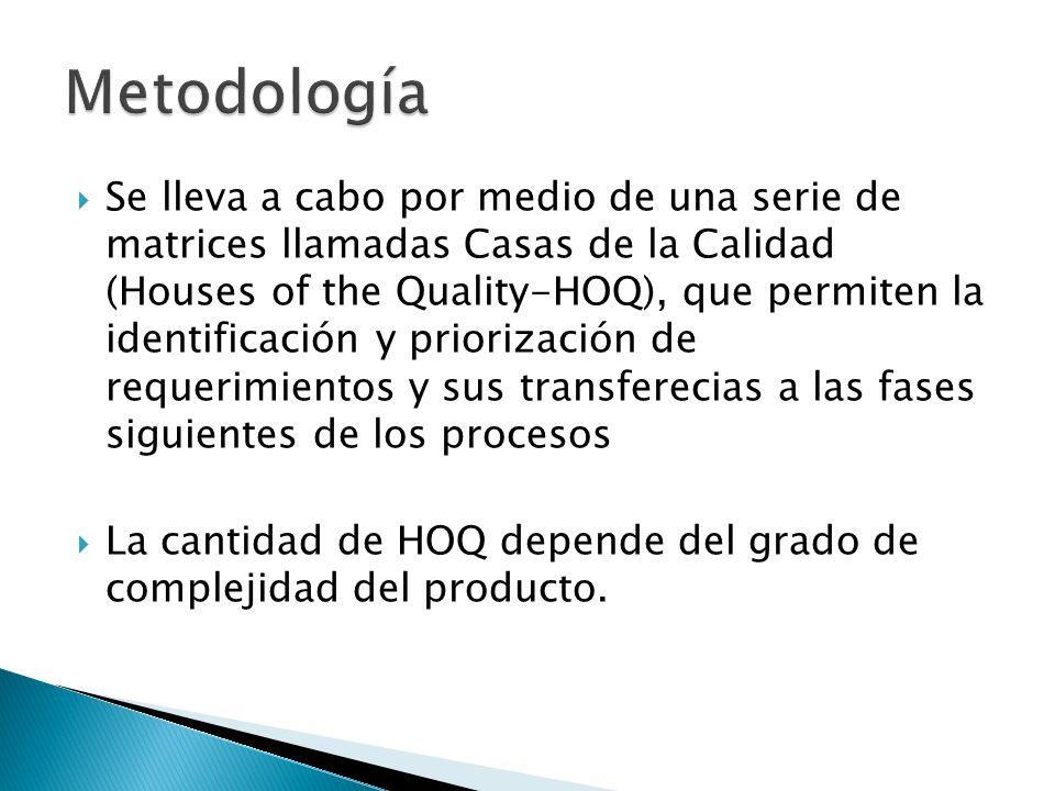 Se lleva a cabo por medio de una serie de matrices llamadas Casas de la Calidad (Houses of the Quality-HOQ), que permiten la identificación y prioriza