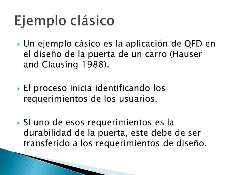 Un ejemplo cásico es la aplicación de QFD en el diseño de la puerta de un carro (Hauser and Clausing 1988). El proceso inicia identificando los requer