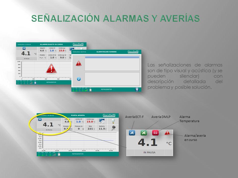 Las señalizaciones de alarmas son de tipo visual y acústica (y se pueden silenciar) con descripción detallada del problema y posible solución.
