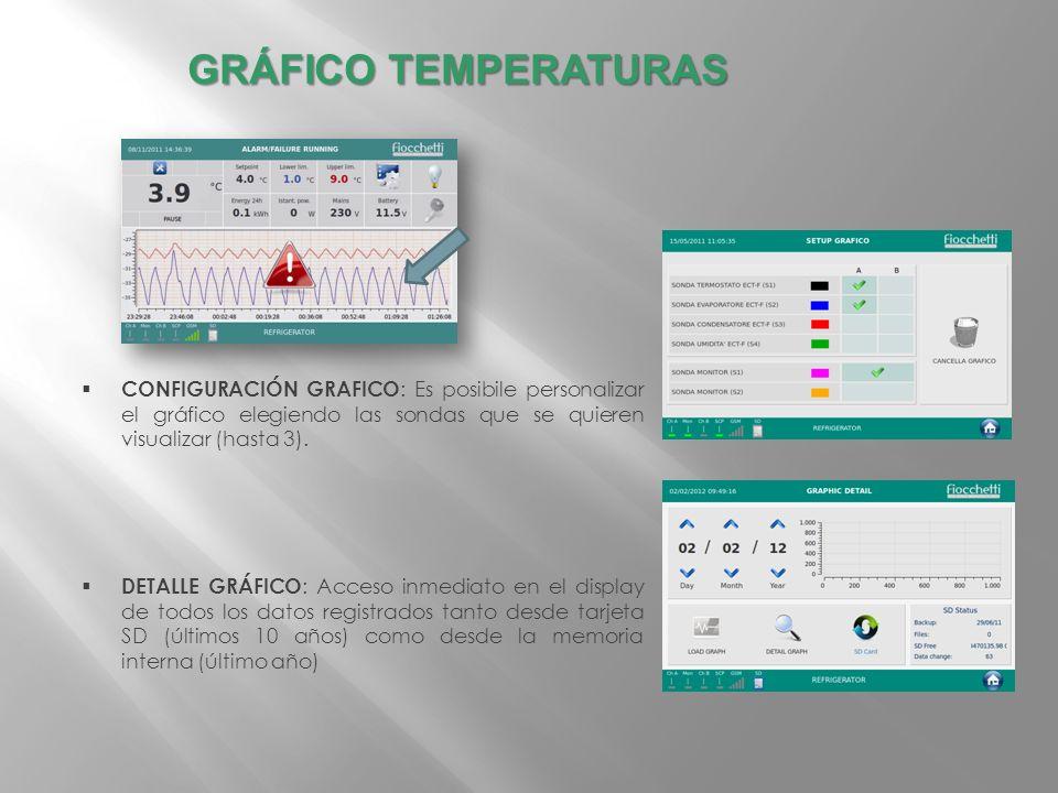CONFIGURACIÓN GRAFICO : Es posibile personalizar el gráfico elegiendo las sondas que se quieren visualizar (hasta 3). DETALLE GRÁFICO : Acceso inmedia