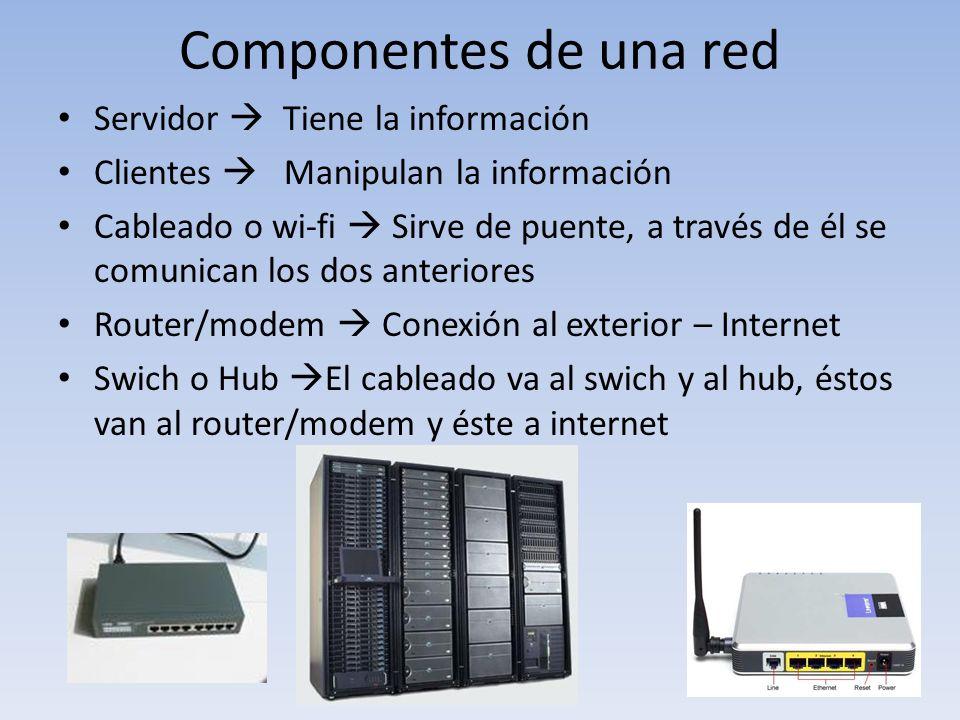 Componentes de una red Servidor Tiene la información Clientes Manipulan la información Cableado o wi-fi Sirve de puente, a través de él se comunican l