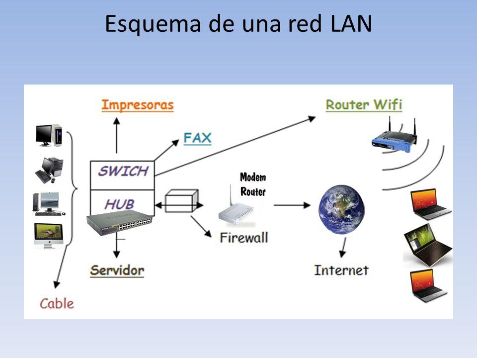 Esquema de una red LAN