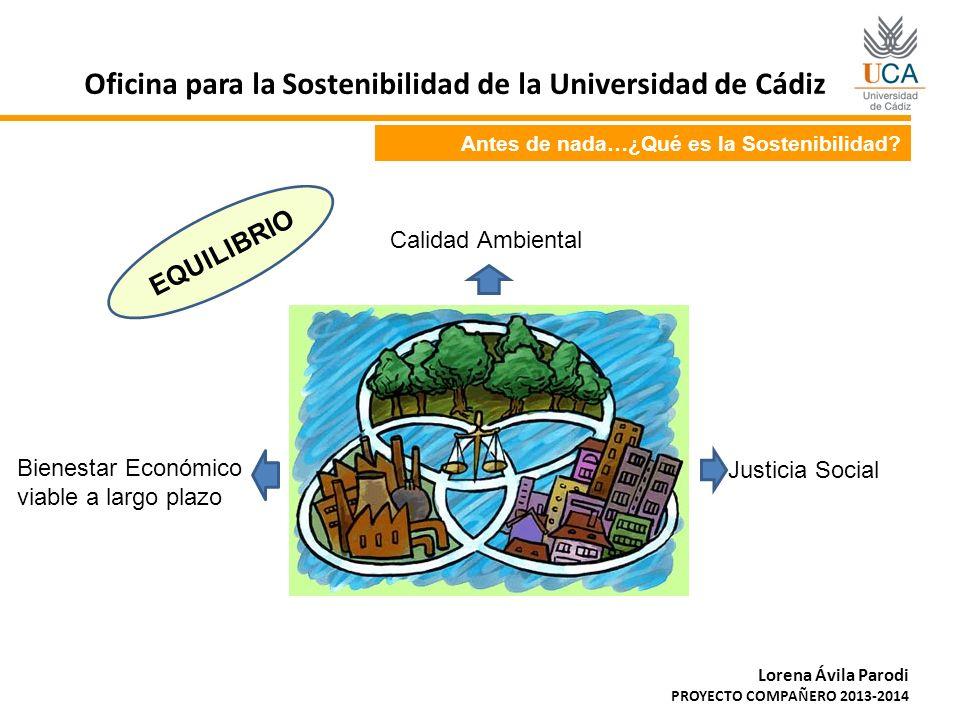 Antes de nada…¿Qué es la Sostenibilidad? Calidad Ambiental Justicia Social Bienestar Económico viable a largo plazo EQUILIBRIO Oficina para la Sosteni