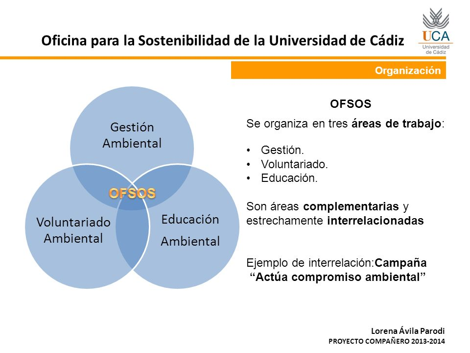 EDUCACIÓN AMBIENTAL: Fomentar el empleo verde y sostenible Oficina para la Sostenibilidad de la Universidad de Cádiz Lorena Ávila Parodi PROYECTO COMPAÑERO 2013-2014