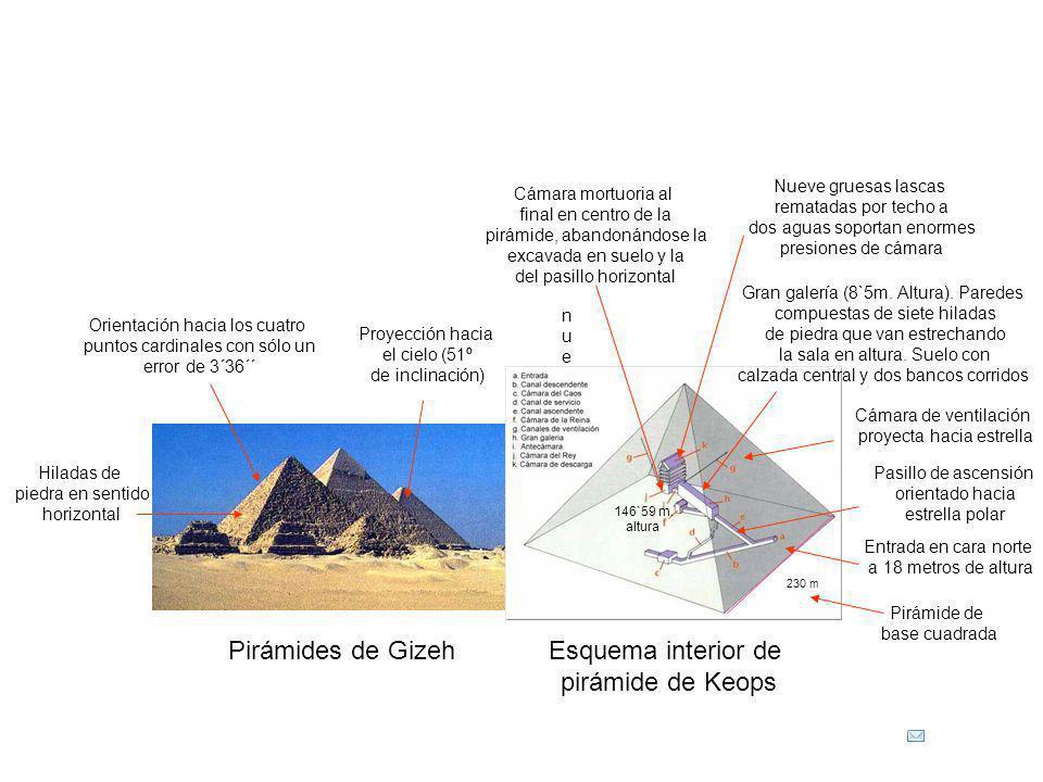 Pirámides de GizehEsquema interior de pirámide de Keops Pirámide de base cuadrada Orientación hacia los cuatro puntos cardinales con sólo un error de