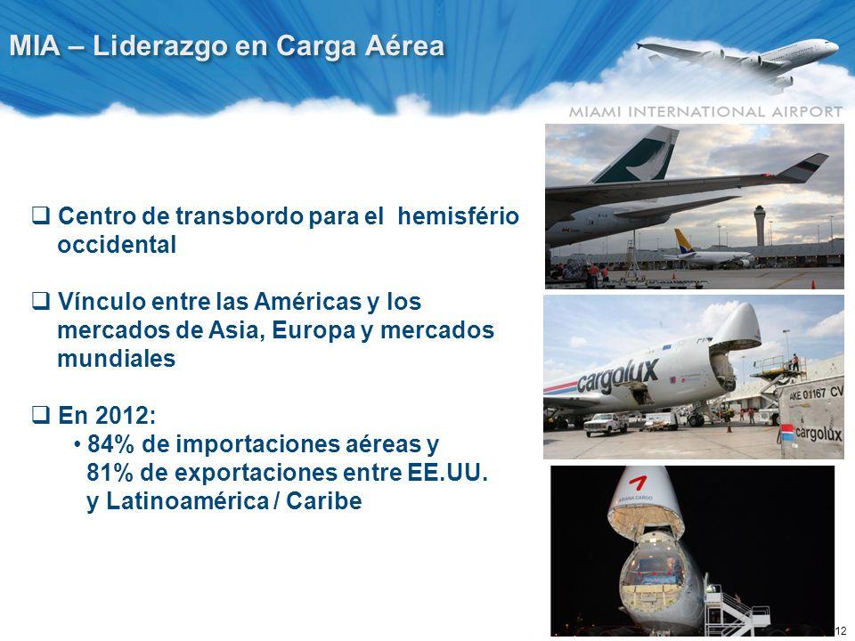 12 MIA – Liderazgo en Carga Aérea Centro de transbordo para el hemisfério occidental Vínculo entre las Américas y los mercados de Asia, Europa y merca