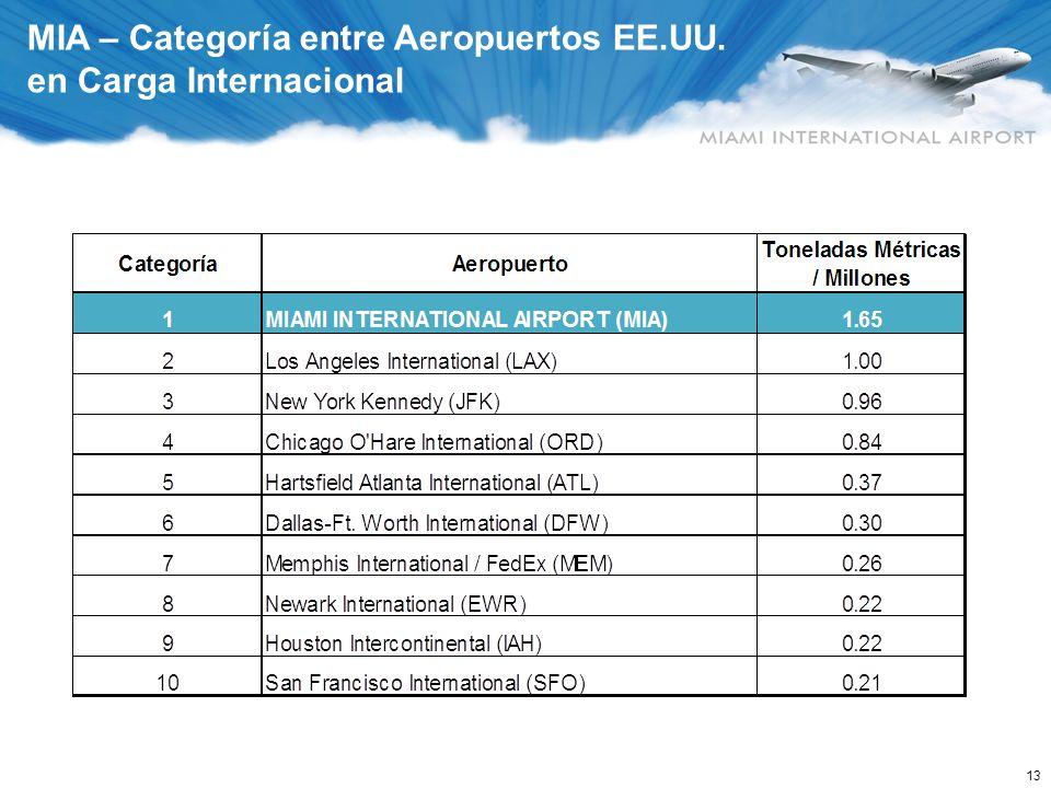 13 MIA – Categoría entre Aeropuertos EE.UU. en Carga Internacional