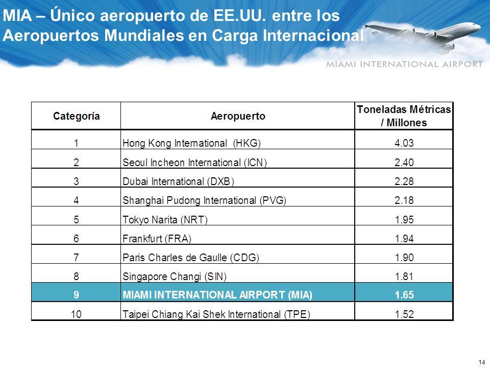 14 MIA – Único aeropuerto de EE.UU. entre los Aeropuertos Mundiales en Carga Internacional
