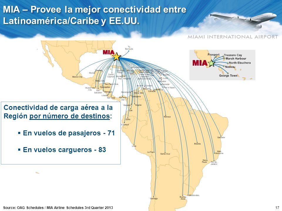 17 Source: OAG Schedules / MIA Airline Schedules 3rd Quarter 2013 Conectividad de carga aérea a la Región por número de destinos: En vuelos de pasajer