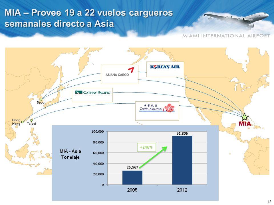 18 MIA – Provee 19 a 22 vuelos cargueros semanales directo a Asia