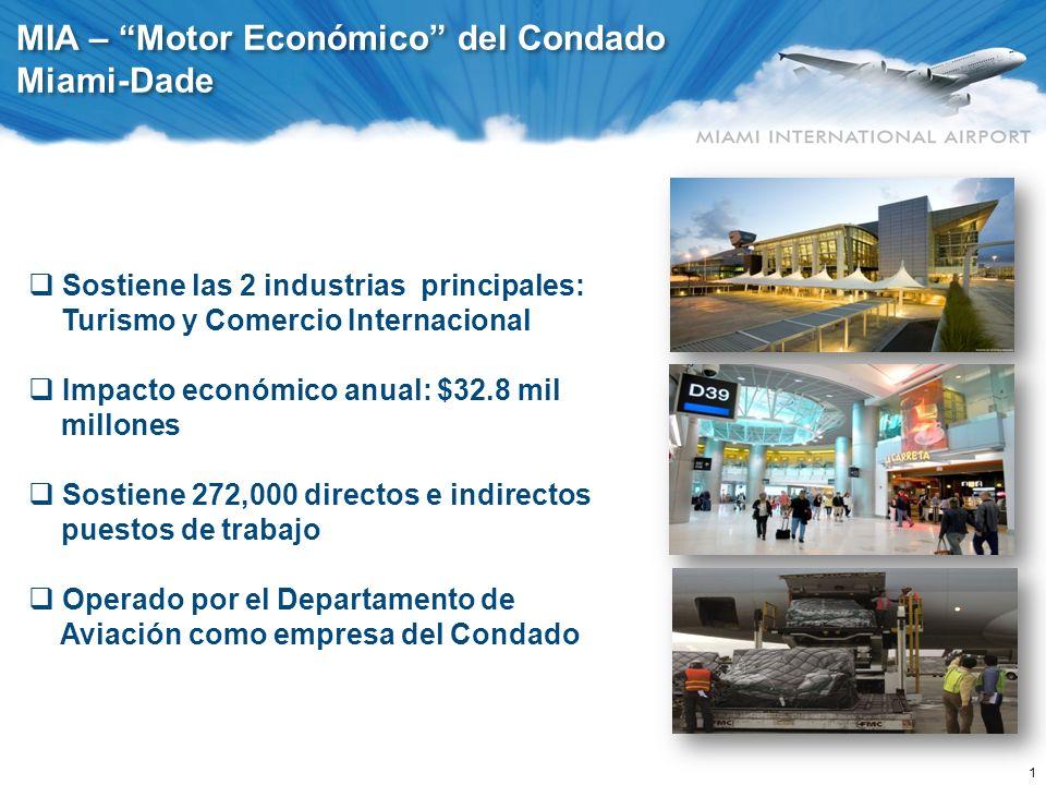 1 MIA – Motor Económico del Condado Miami-Dade Sostiene las 2 industrias principales: Turismo y Comercio Internacional Impacto económico anual: $32.8
