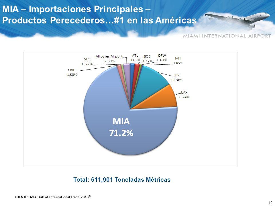 19 MIA – Importaciones Principales – Productos Perecederos…#1 en las Américas FUENTE: MIA Disk of International Trade 2013 © Total: 611,901 Toneladas