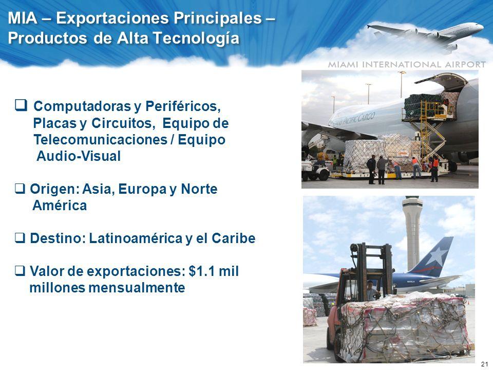21 MIA – Exportaciones Principales – Productos de Alta Tecnología Computadoras y Periféricos, Placas y Circuitos, Equipo de Telecomunicaciones / Equip