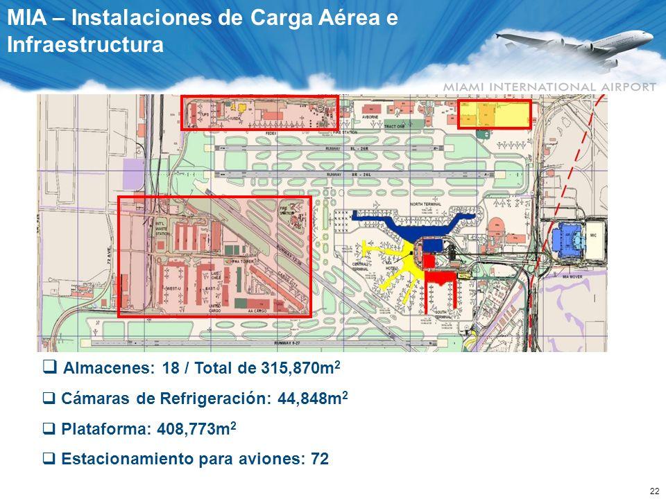 22 MIA – Instalaciones de Carga Aérea e Infraestructura Almacenes: 18 / Total de 315,870m 2 Cámaras de Refrigeración: 44,848m 2 Plataforma: 408,773m 2