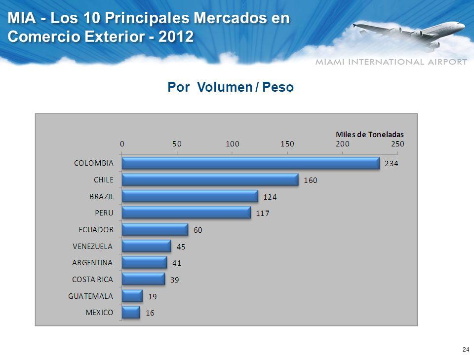 24 MIA - Los 10 Principales Mercados en Comercio Exterior - 2012 Por Volumen / Peso