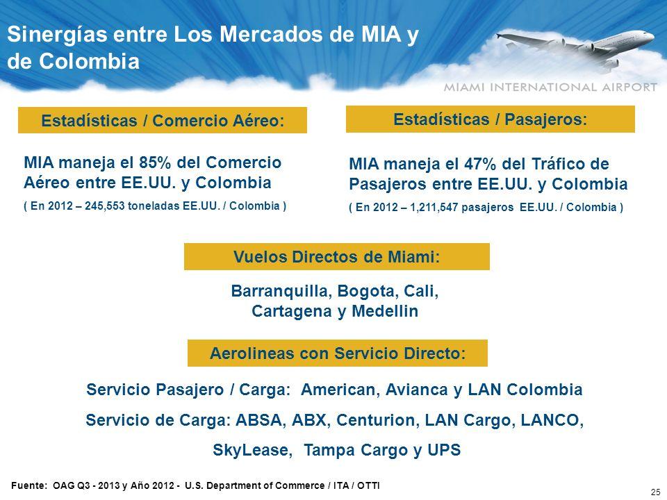 25 Fuente: OAG Q3 - 2013 y Año 2012 - U.S. Department of Commerce / ITA / OTTI MIA maneja el 85% del Comercio Aéreo entre EE.UU. y Colombia ( En 2012