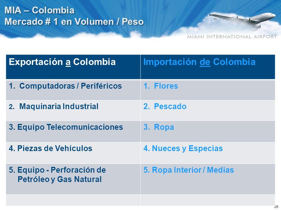 26 MIA – Colombia Mercado # 1 en Volumen / Peso Exportación a Colombia Importación de Colombia 1.Computadoras / Periféricos1.Flores 2. Maquinaria Indu