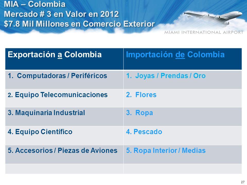 27 MIA – Colombia Mercado # 3 en Valor en 2012 $7.8 Mil Millones en Comercio Exterior Exportación a Colombia Importación de Colombia 1.Computadoras /