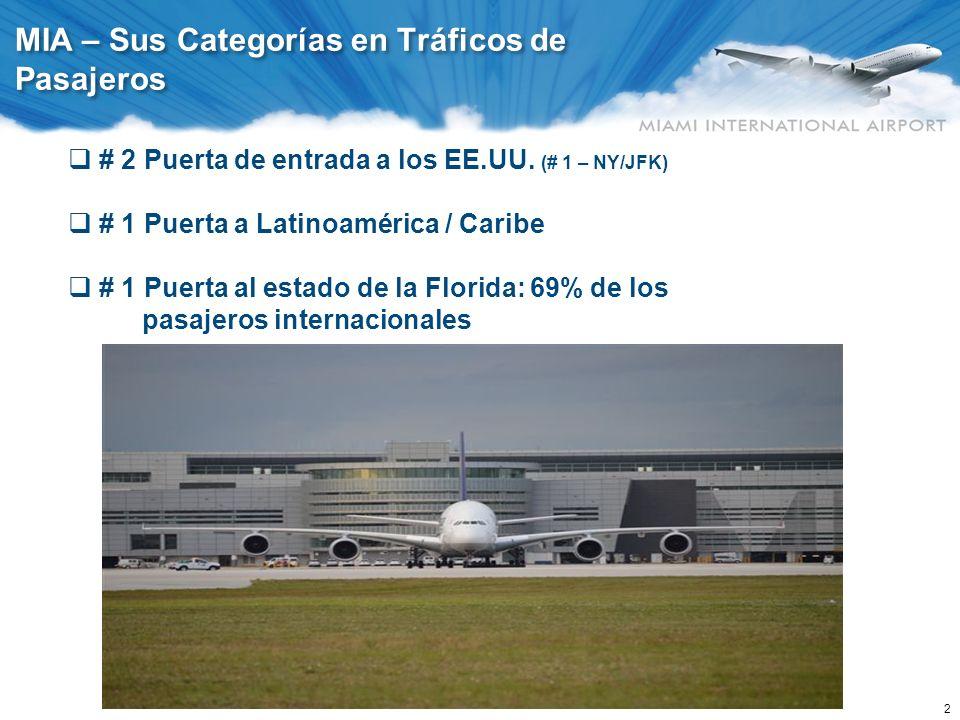 2 MIA – Sus Categorías en Tráficos de Pasajeros # 2 Puerta de entrada a los EE.UU. (# 1 – NY/JFK) # 1 Puerta a Latinoamérica / Caribe # 1 Puerta al es