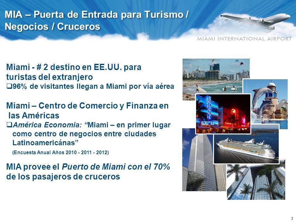 3 MIA – Puerta de Entrada para Turismo / Negocios / Cruceros Miami - # 2 destino en EE.UU. para turistas del extranjero 96% de visitantes llegan a Mia