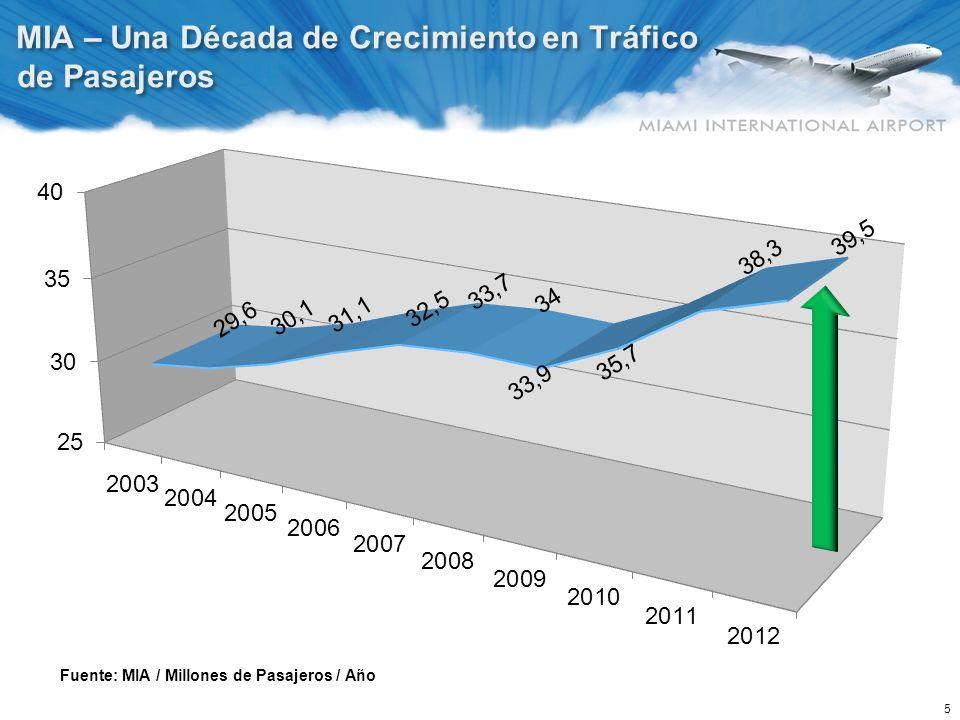 5 MIA – Una Década de Crecimiento en Tráfico de Pasajeros Fuente: MIA / Millones de Pasajeros / Año