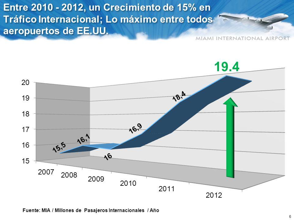 6 Entre 2010 - 2012, un Crecimiento de 15% en Tráfico Internacional; Lo máximo entre todos aeropuertos de EE.UU. Fuente: MIA / Millones de Pasajeros I