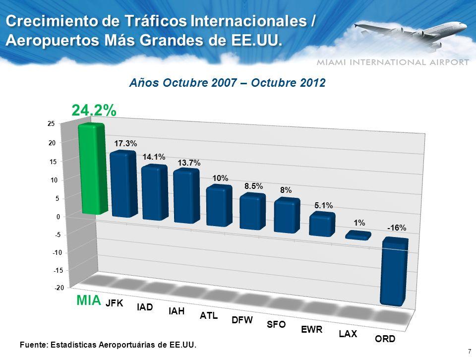 7 Años Octubre 2007 – Octubre 2012 Crecimiento de Tráficos Internacionales / Aeropuertos Más Grandes de EE.UU. Fuente: Estadísticas Aeroportuárias de