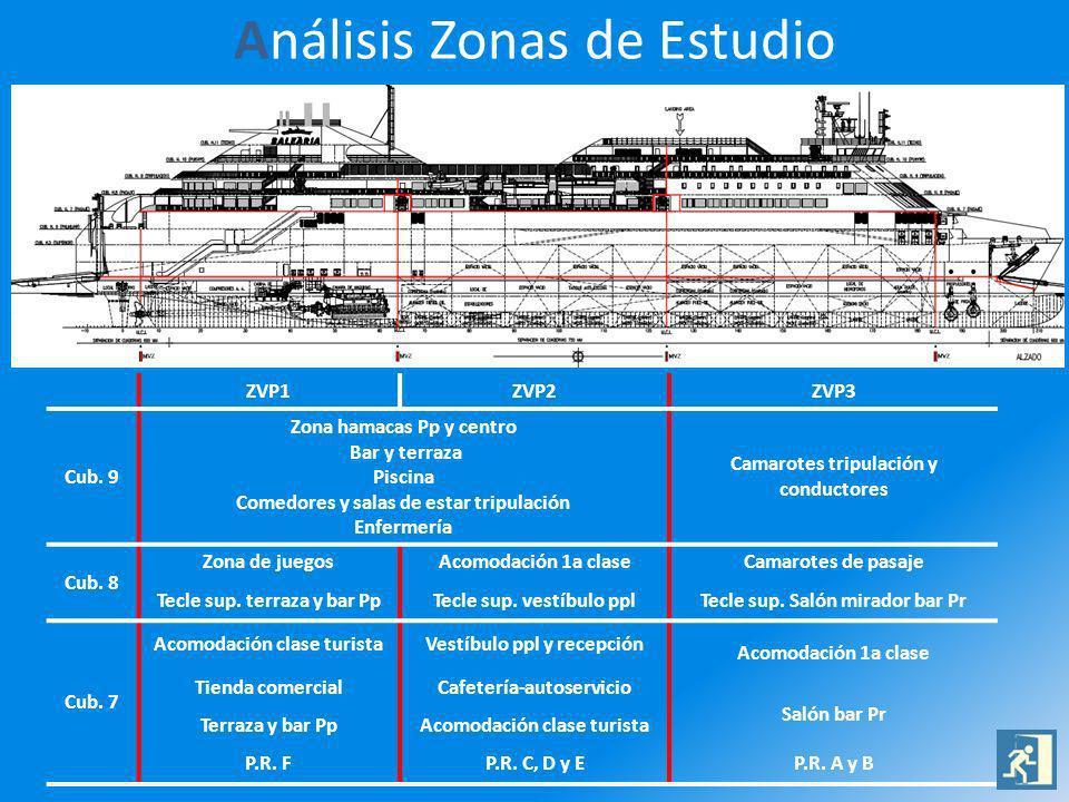 Análisis Zonas de Estudio ZVP1ZVP2ZVP3 Cub. 9 Zona hamacas Pp y centro Bar y terraza Piscina Comedores y salas de estar tripulación Enfermería Camarot