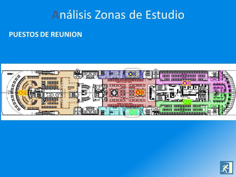 Análisis Zonas de Estudio PUESTOS DE REUNION