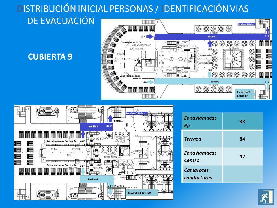 DISTRIBUCIÓN INICIAL PERSONAS / IDENTIFICACIÓN VIAS DE EVACUACIÓN CUBIERTA 9 Zona hamacas Pp. 33 Terraza84 Zona hamacas Centro 42 Camarotes conductore