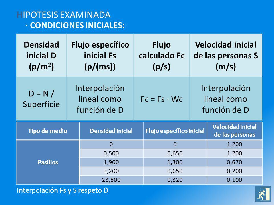 HIPOTESIS EXAMINADA · CONDICIONES INICIALES: Densidad inicial D (p/m 2 ) Flujo específico inicial Fs (p/(ms)) Flujo calculado Fc (p/s) Velocidad inicial de las personas S (m/s) D = N / Superficie Interpolación lineal como función de D Fc = Fs · Wc Interpolación lineal como función de D Tipo de medioDensidad inicialFlujo específico inicial Velocidad inicial de las personas Pasillos 001,200 0,5000,6501,200 1,9001,3000,670 3,2000,6500,200 3,5000,3200,100 Interpolación Fs y S respeto D