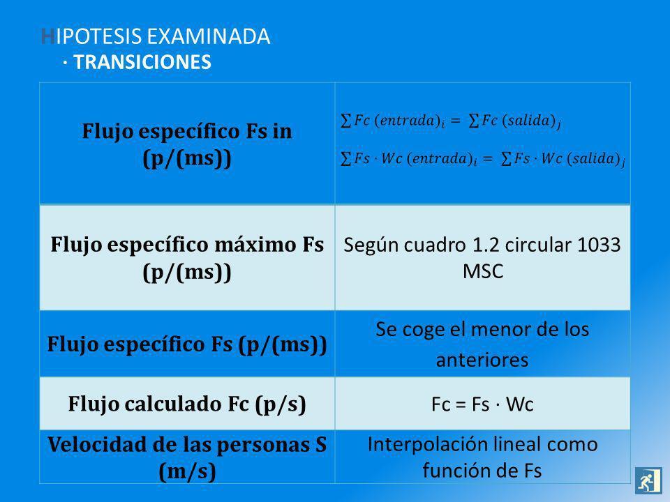 HIPOTESIS EXAMINADA · TRANSICIONES Flujo específico Fs in (p/(ms)) Flujo específico máximo Fs (p/(ms)) Según cuadro 1.2 circular 1033 MSC Flujo específico Fs (p/(ms)) Se coge el menor de los anteriores Flujo calculado Fc (p/s) Fc = Fs · Wc Velocidad de las personas S (m/s) Interpolación lineal como función de Fs