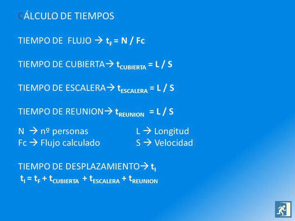 CÁLCULO DE TIEMPOS TIEMPO DE FLUJO t F = N / Fc TIEMPO DE CUBIERTA t CUBIERTA = L / S TIEMPO DE ESCALERA t ESCALERA = L / S TIEMPO DE REUNION t REUNION = L / S N nº personasL Longitud Fc Flujo calculadoS Velocidad TIEMPO DE DESPLAZAMIENTO t I t I = t F + t CUBIERTA + t ESCALERA + t REUNION