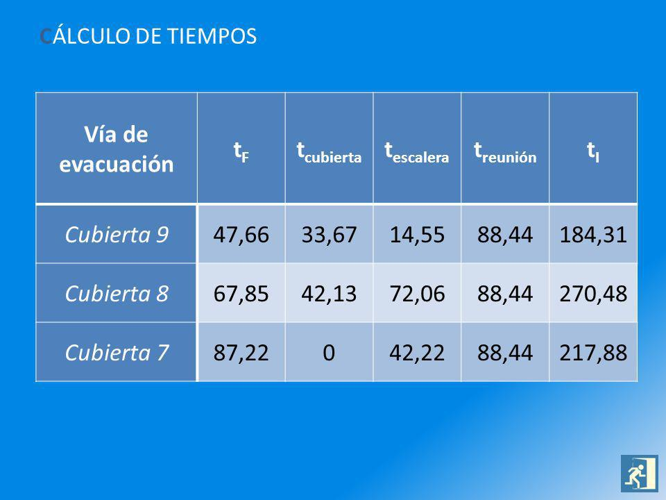 CÁLCULO DE TIEMPOS Vía de evacuación tFtF t cubierta t escalera t reunión tItI Cubierta 947,6633,6714,5588,44184,31 Cubierta 867,8542,1372,0688,44270,