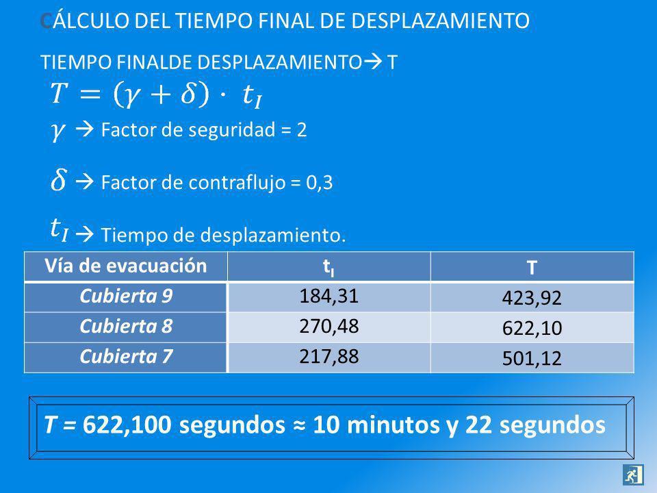 CÁLCULO DEL TIEMPO FINAL DE DESPLAZAMIENTO TIEMPO FINALDE DESPLAZAMIENTO T Factor de seguridad = 2 Factor de contraflujo = 0,3 Tiempo de desplazamient