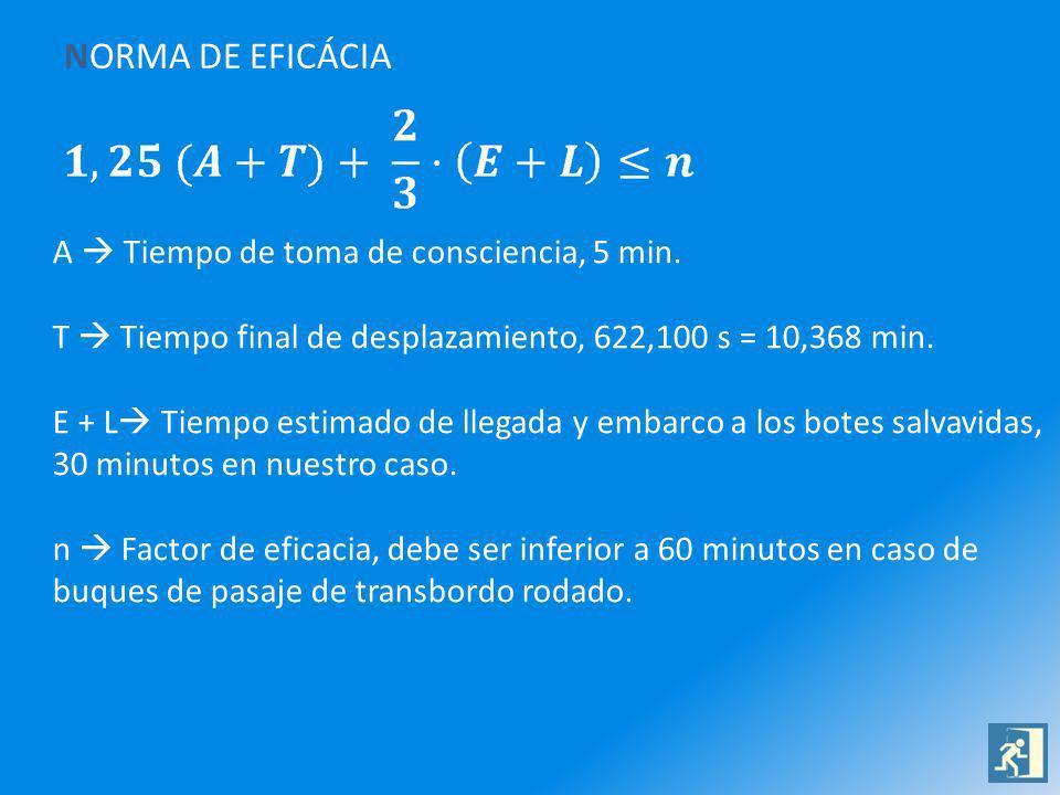 NORMA DE EFICÁCIA A Tiempo de toma de consciencia, 5 min. T Tiempo final de desplazamiento, 622,100 s = 10,368 min. E + L Tiempo estimado de llegada y