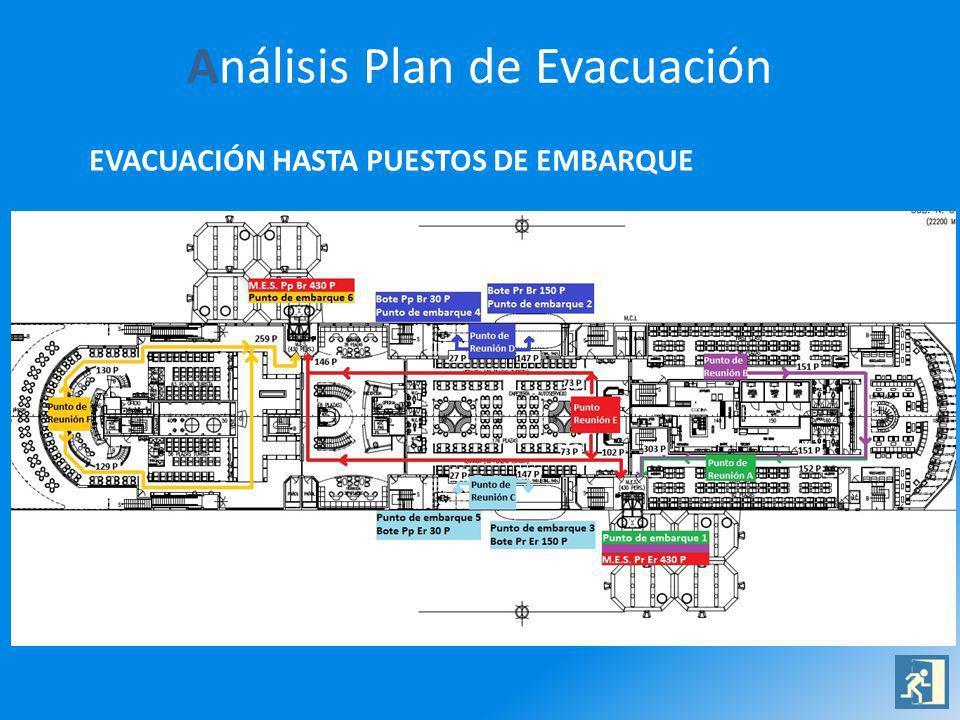 Análisis Plan de Evacuación EVACUACIÓN HASTA PUESTOS DE EMBARQUE
