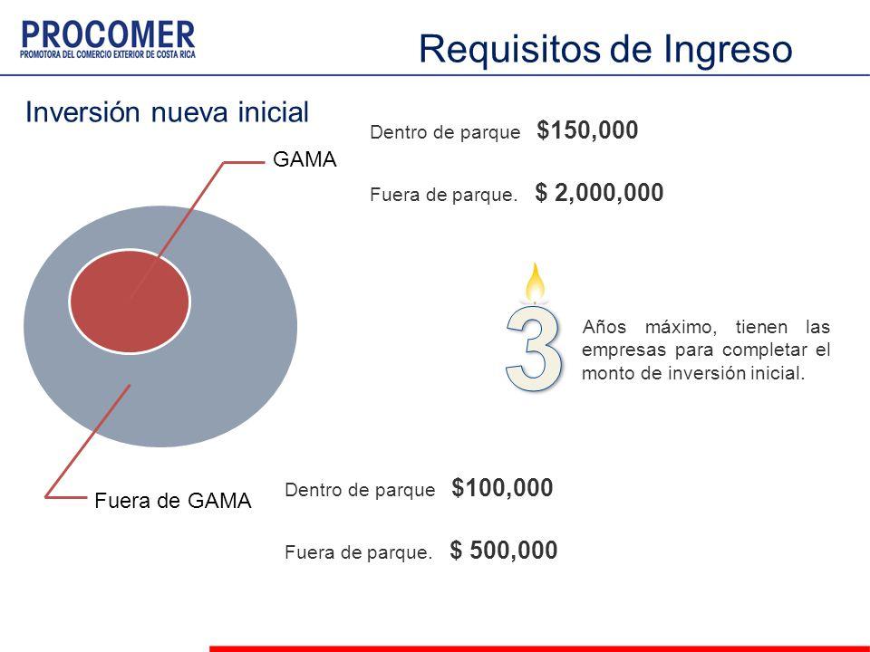 GAMA Fuera de GAMA Dentro de parque $100,000 Fuera de parque. $ 500,000 Años máximo, tienen las empresas para completar el monto de inversión inicial.