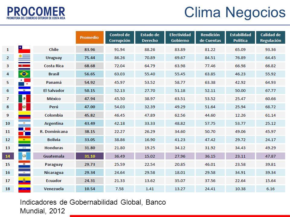 Indicadores de Gobernabilidad Global, Banco Mundial, 2012 Clima Negocios