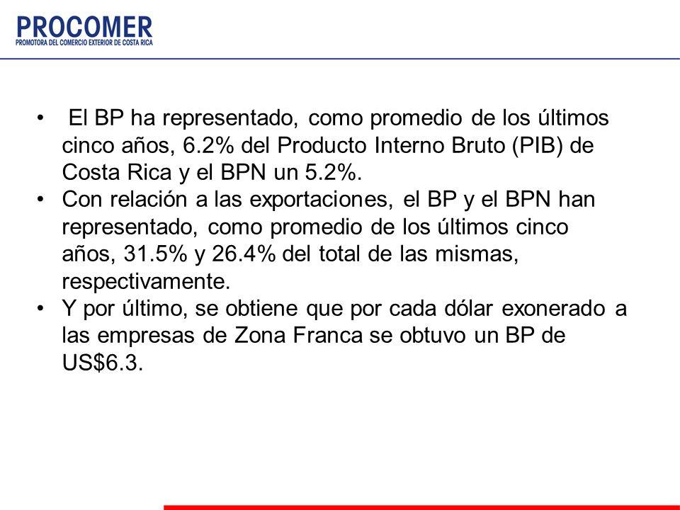 El BP ha representado, como promedio de los últimos cinco años, 6.2% del Producto Interno Bruto (PIB) de Costa Rica y el BPN un 5.2%. Con relación a l