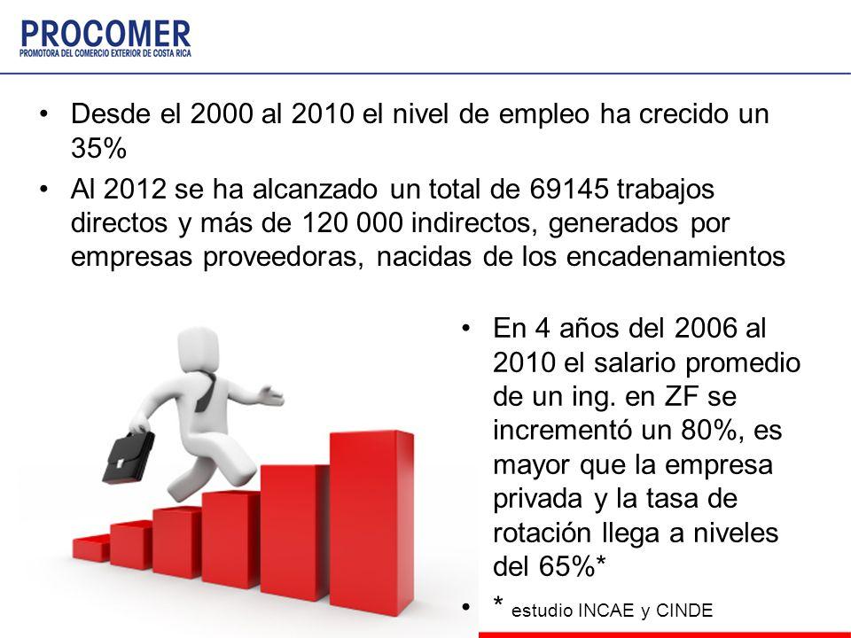 Desde el 2000 al 2010 el nivel de empleo ha crecido un 35% Al 2012 se ha alcanzado un total de 69145 trabajos directos y más de 120 000 indirectos, ge