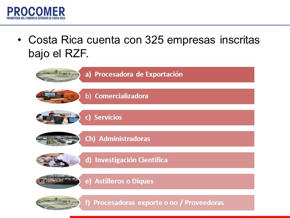 Costa Rica cuenta con 325 empresas inscritas bajo el RZF. a) Procesadora de Exportación b) Comercializadora c) Servicios Ch) Administradoras d) Invest