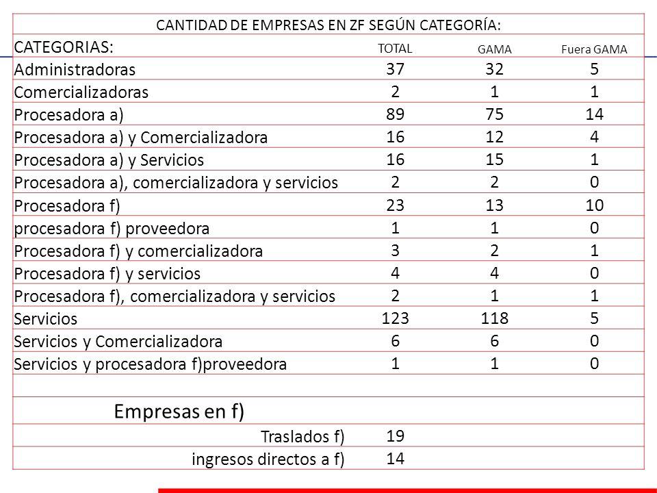 CANTIDAD DE EMPRESAS EN ZF SEGÚN CATEGORÍA: CATEGORIAS: TOTAL GAMAFuera GAMA Administradoras37325 Comercializadoras211 Procesadora a)897514 Procesador