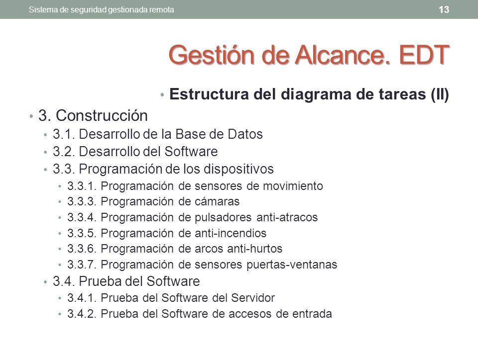 Gestión de Alcance.EDT Estructura del diagrama de tareas (II) 3.